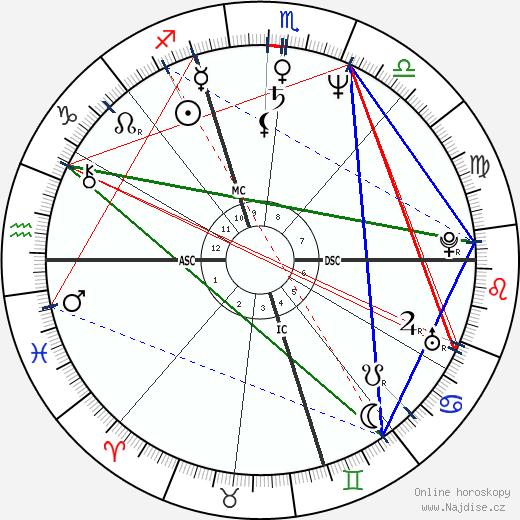 Jeffrey Bulkley Fager wikipedie wiki 2018, 2019 horoskop