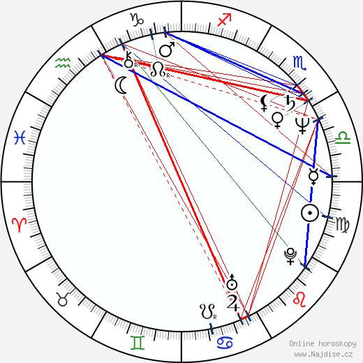 Jeffrey Combs wikipedie wiki 2020, 2021 horoskop