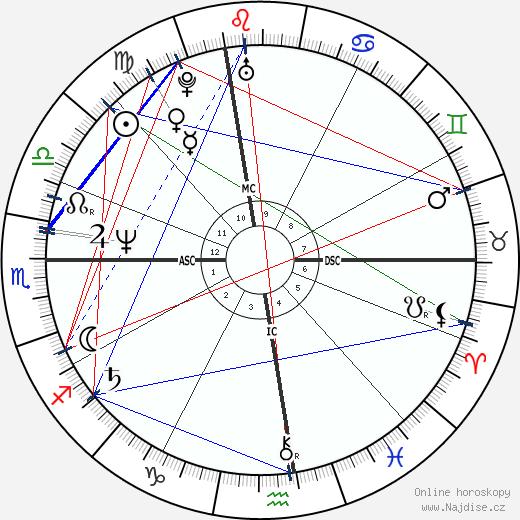 Jeffrey Coombs wikipedie wiki 2018, 2019 horoskop