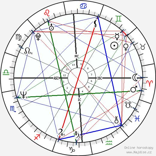 Jeffrey Dahmer wikipedie wiki 2019, 2020 horoskop