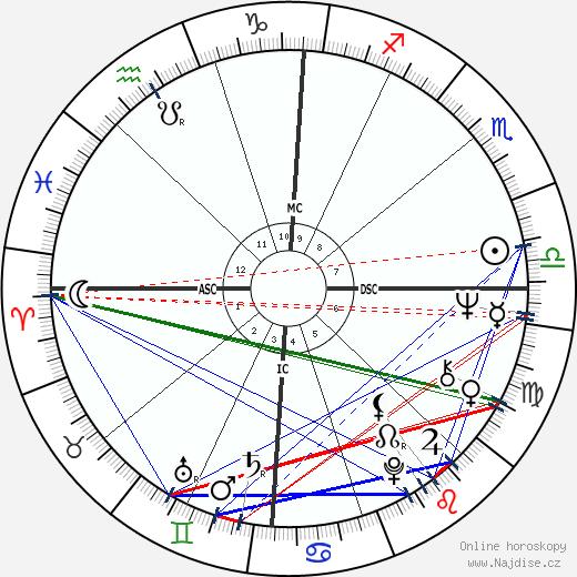 Jeffrey MacDonald wikipedie wiki 2018, 2019 horoskop