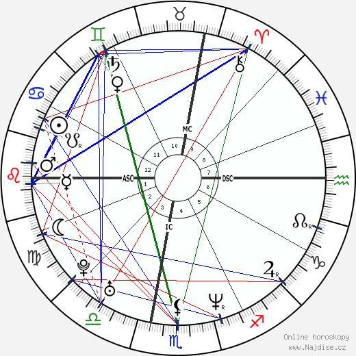 Jeffrey Pagaduan wikipedie wiki 2018, 2019 horoskop