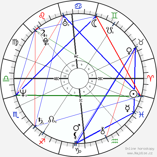Jegor Timurovič Gajdar wikipedie wiki 2018, 2019 horoskop