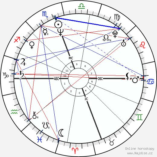 Jeho císařská Výsost Rezá Šáh Pahlaví II. wikipedie wiki 2018, 2019 horoskop
