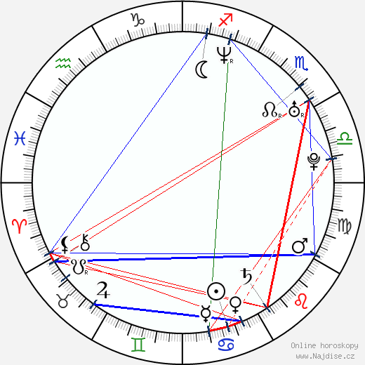 Jekatěrina Guseva wikipedie wiki 2019, 2020 horoskop