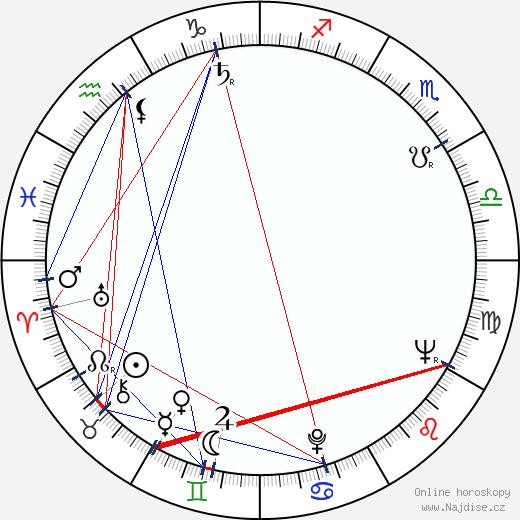 Jela Lukešová wikipedie wiki 2019, 2020 horoskop