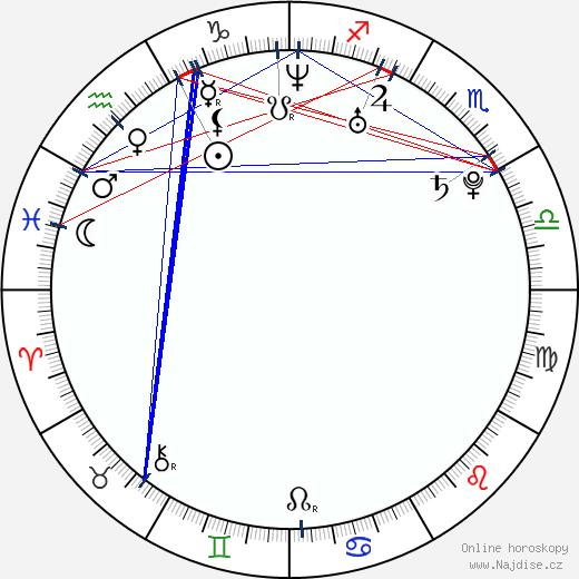 Jelena Gavrilovic wikipedie wiki 2018, 2019 horoskop