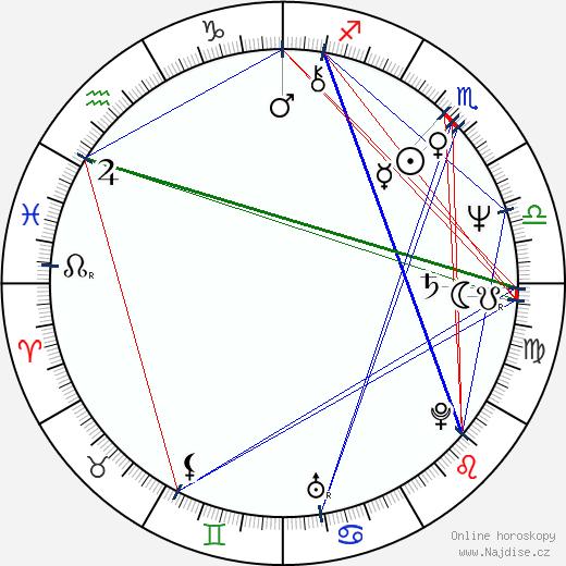 Jelena Šebestová-Juklová wikipedie wiki 2018, 2019 horoskop
