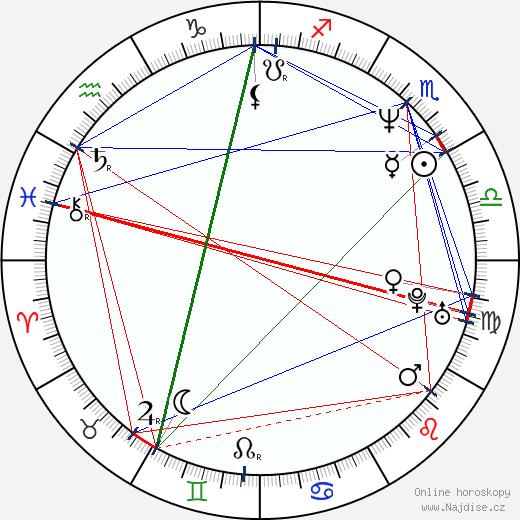 Jelena Ševčenko wikipedie wiki 2019, 2020 horoskop