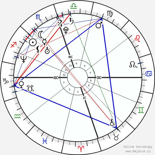Jenna Bush Hager wikipedie wiki 2017, 2018 horoskop