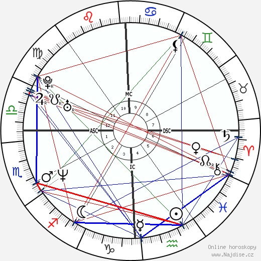 Jennifer Aniston wikipedie wiki 2018, 2019 horoskop