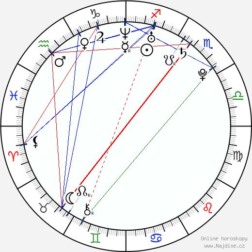 Jennifer Cadena wikipedie wiki 2018, 2019 horoskop