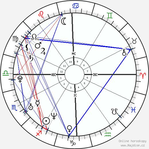 Jennifer Carpenter wikipedie wiki 2019, 2020 horoskop
