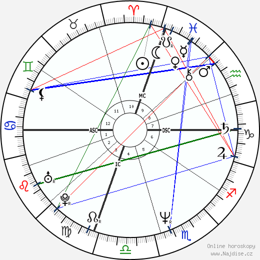 Jennifer Grey wikipedie wiki 2018, 2019 horoskop