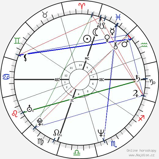 Jennifer Grey wikipedie wiki 2020, 2021 horoskop