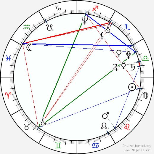 Jennifer Hudson wikipedie wiki 2020, 2021 horoskop