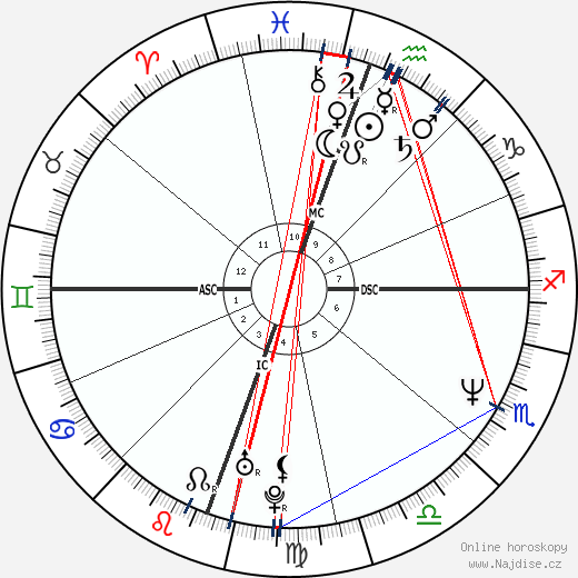 Jennifer Jason Leigh wikipedie wiki 2020, 2021 horoskop