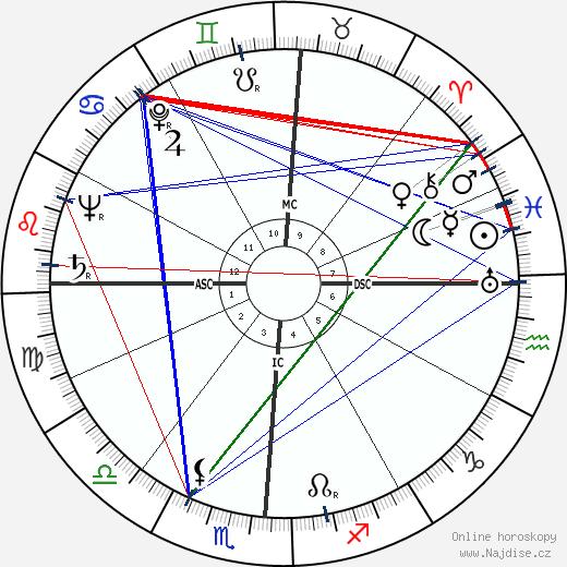Jennifer Jones wikipedie wiki 2020, 2021 horoskop