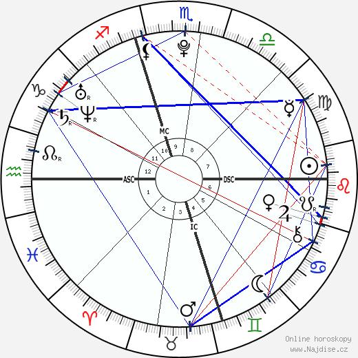 Jennifer Lawrence wikipedie wiki 2018, 2019 horoskop