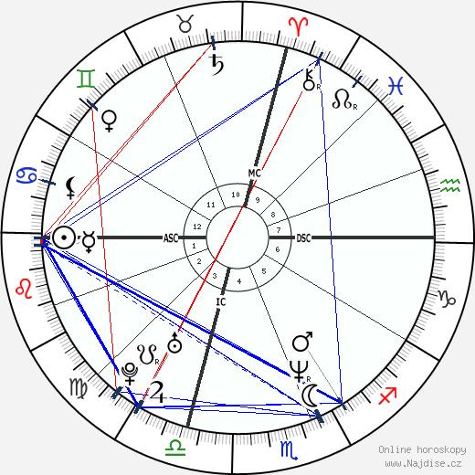 Jennifer Lopez wikipedie wiki 2019, 2020 horoskop