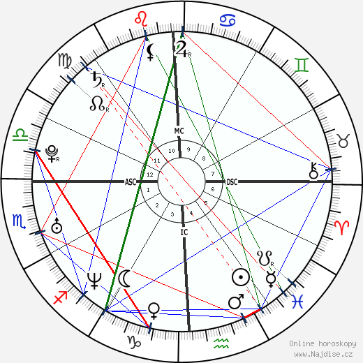 Jennifer Love Hewitt wikipedie wiki 2018, 2019 horoskop