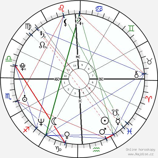 Jennifer Love Hewitt wikipedie wiki 2020, 2021 horoskop