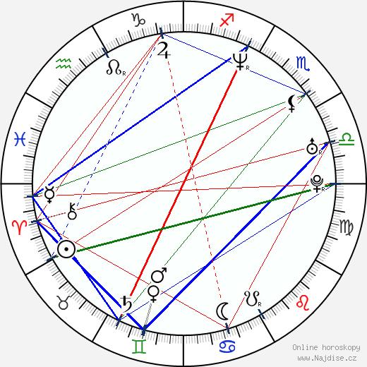 Jennifer Taylor wikipedie wiki 2018, 2019 horoskop