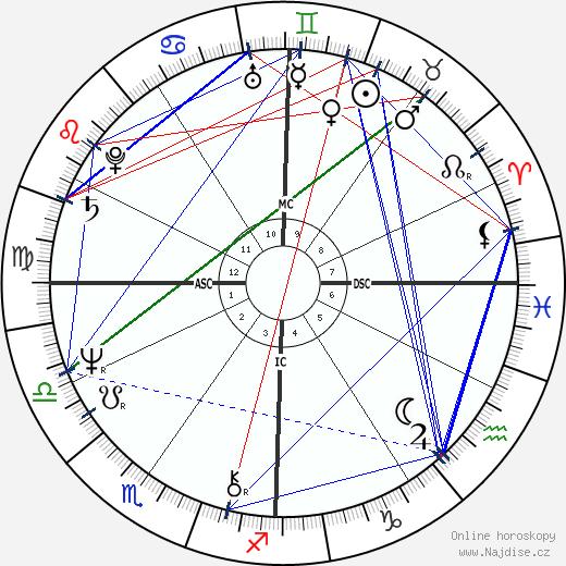 Jenny Fish wikipedie wiki 2017, 2018 horoskop
