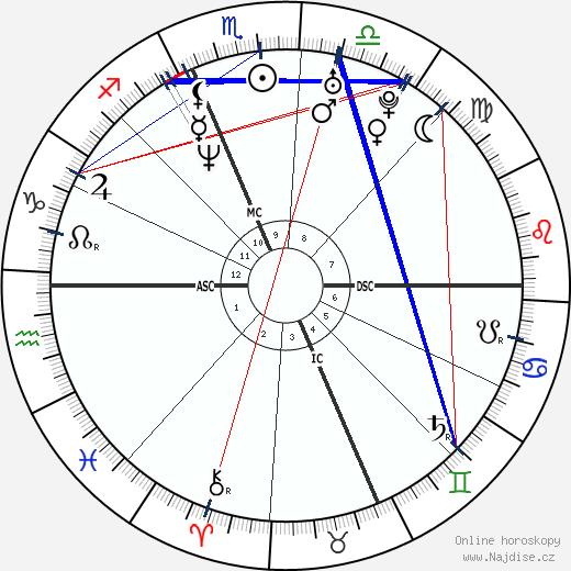 Jenny McCarthy wikipedie wiki 2020, 2021 horoskop