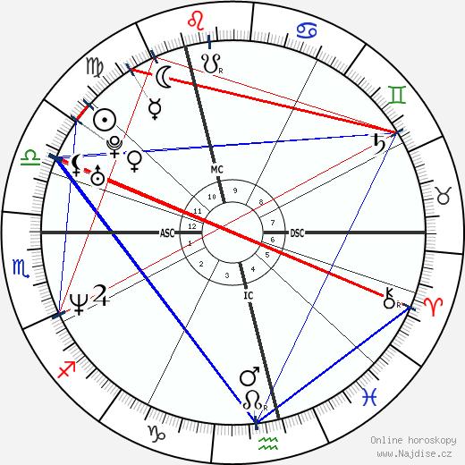Jens Voigt wikipedie wiki 2017, 2018 horoskop