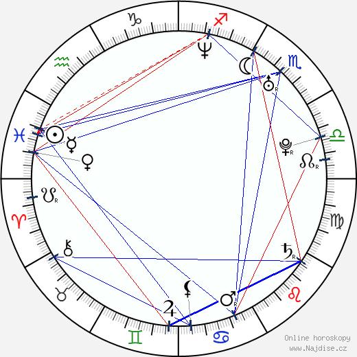 Jensen Ackles wikipedie wiki 2020, 2021 horoskop