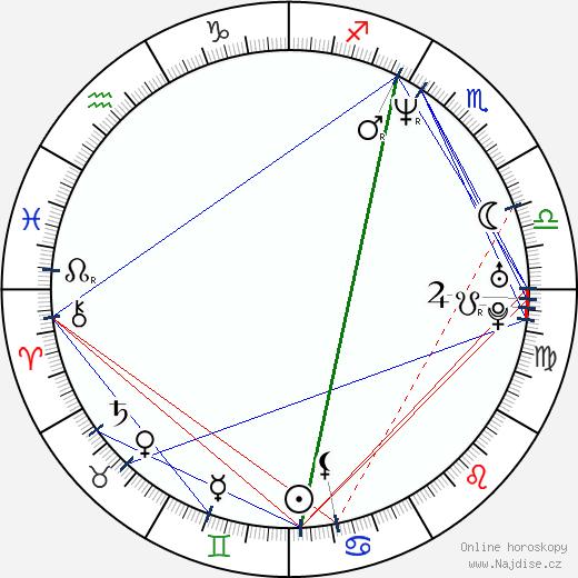 Jensen Daggett wikipedie wiki 2018, 2019 horoskop
