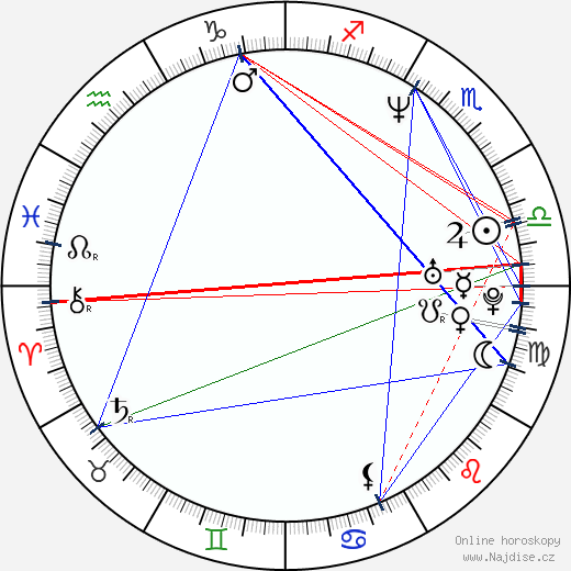 Jeremy Davies wikipedie wiki 2018, 2019 horoskop