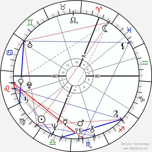 Jeremy Irons wikipedie wiki 2018, 2019 horoskop