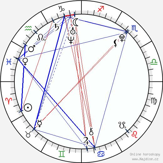 Jérémy Kapone wikipedie wiki 2018, 2019 horoskop
