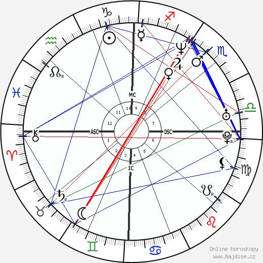 Jeremy Renner wikipedie wiki 2019, 2020 horoskop