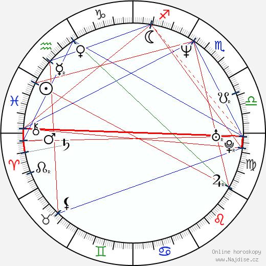 Jeri Ryan wikipedie wiki 2020, 2021 horoskop