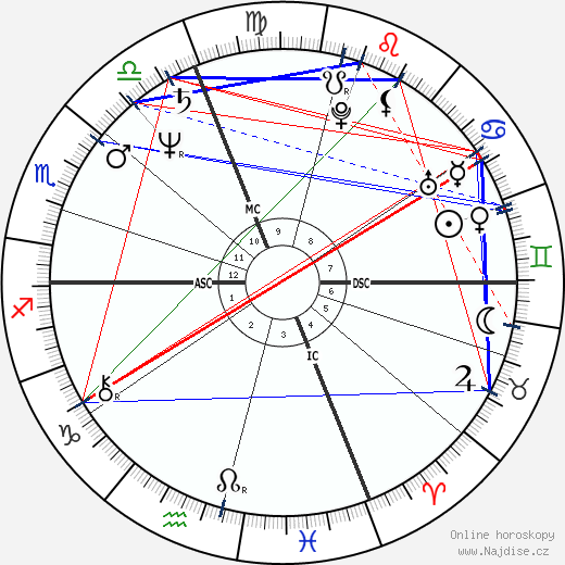 Jérôme Cahuzac wikipedie wiki 2018, 2019 horoskop