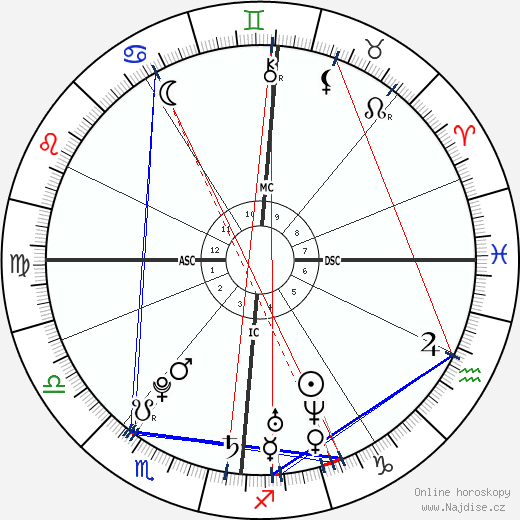 Jérôme d'Ambrosio wikipedie wiki 2017, 2018 horoskop