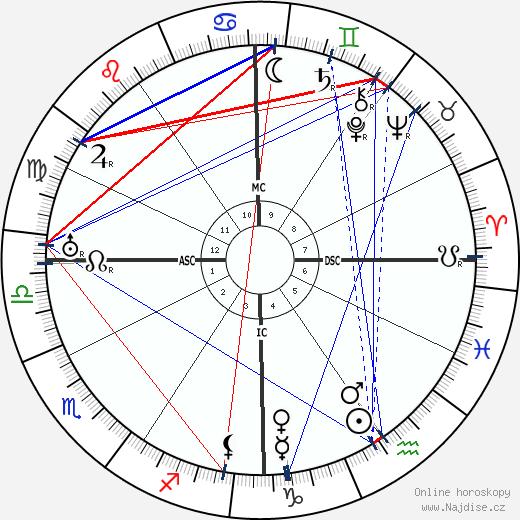 Jerome Kern wikipedie wiki 2018, 2019 horoskop