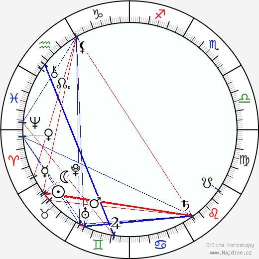 Jerome Klapka Jerome wikipedie wiki 2018, 2019 horoskop