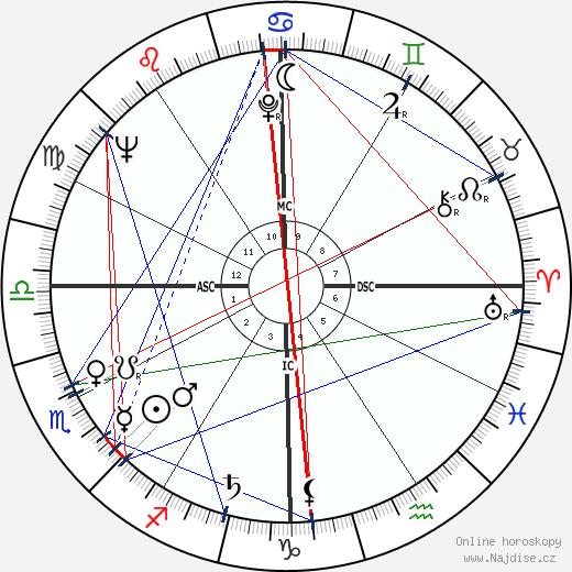 Jerry Hardin wikipedie wiki 2020, 2021 horoskop
