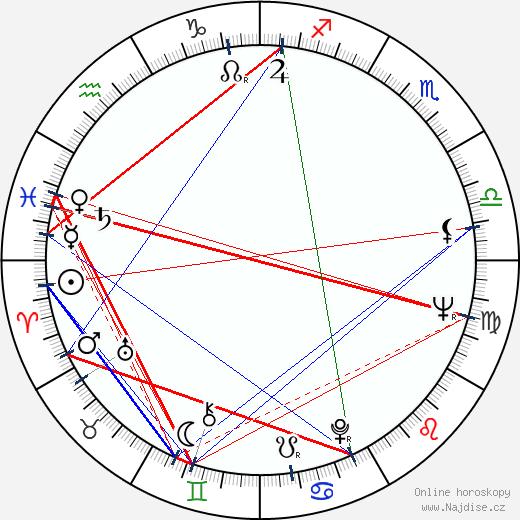 Jerry Lacy wikipedie wiki 2018, 2019 horoskop