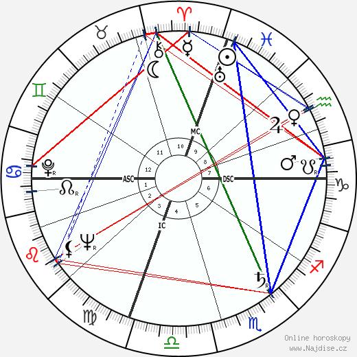 Jerry Lewis wikipedie wiki 2019, 2020 horoskop