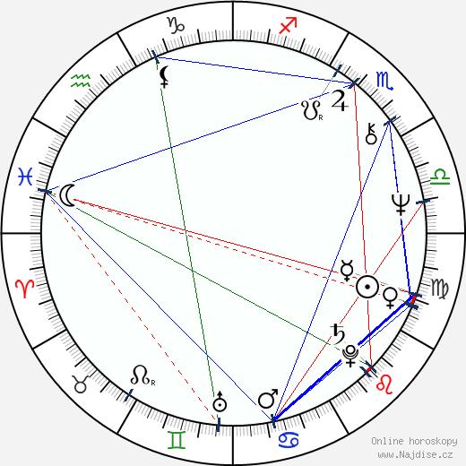 Jerry London wikipedie wiki 2019, 2020 horoskop