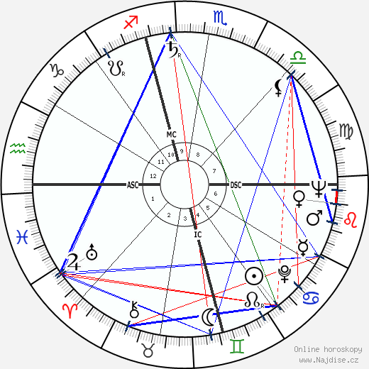 Jerry Schatzberg wikipedie wiki 2017, 2018 horoskop