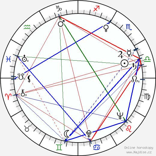 Jerry Stovin wikipedie wiki 2018, 2019 horoskop