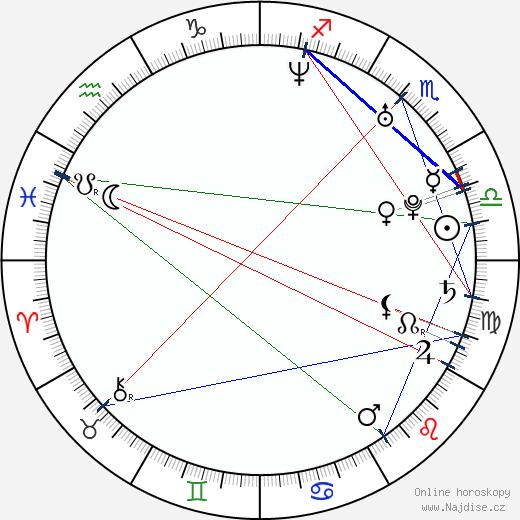 Jerzy Grzechnik wikipedie wiki 2018, 2019 horoskop