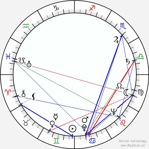 Jerzy Nowak wikipedie wiki 2020, 2021 horoskop