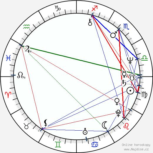 Jerzy Radziwiłowicz wikipedie wiki 2019, 2020 horoskop